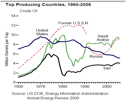 2 how has oil contributed to world events and conflicts since 1973 Great power conflict over iraqi oil: the world war i era  since britain lacked oil in the home islands, british strategists wanted still more reserves to assure .