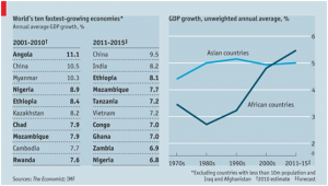 GDP growth of Africa