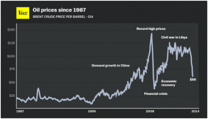 bef40-oil_prices_since_1987